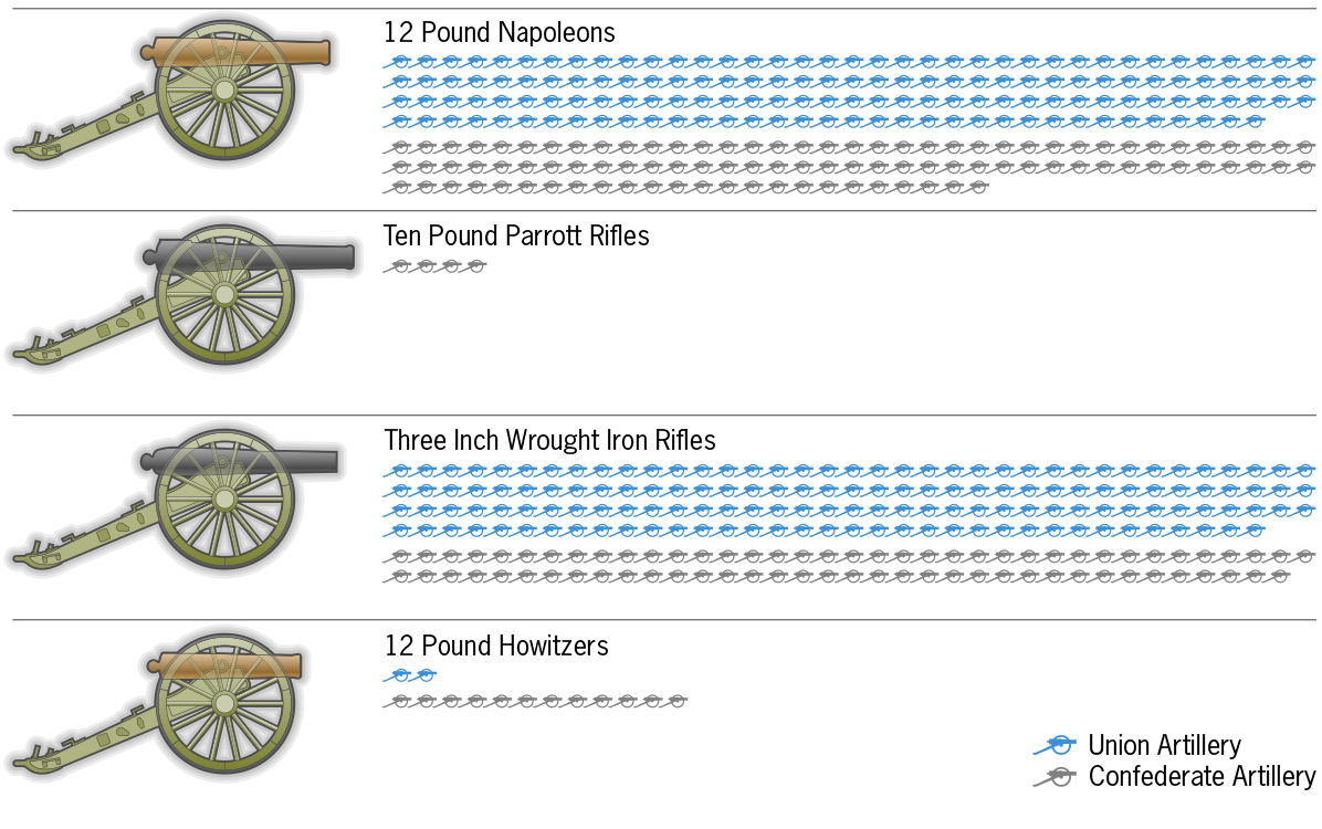 Gettysburg by the Numbers: Weapons - TeachersFirst