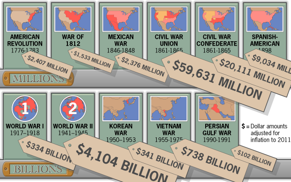 the cost of war Sources: all estimates are of the costs of military operations only and do not reflect costs of veterans benefits, interest on war-related debt, or assistance to allies.